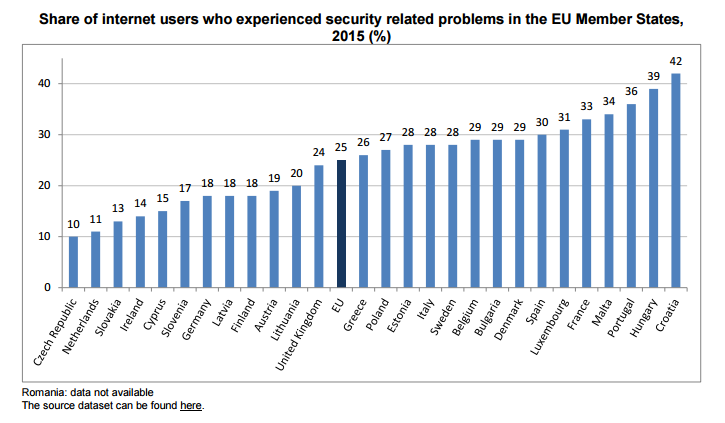 Datos_preocupación_Internet_2015_Unión_Europea